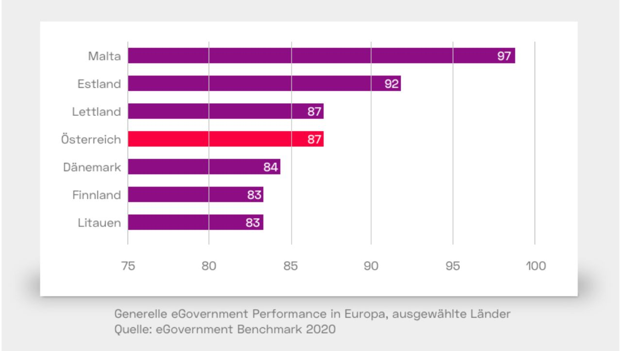 eGovernment Benchmark